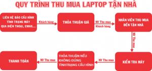 thu mua laptop cũ tphcm giá cao