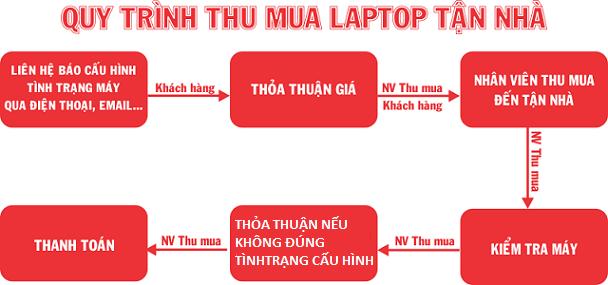 quy trình thu mua laptop cũ